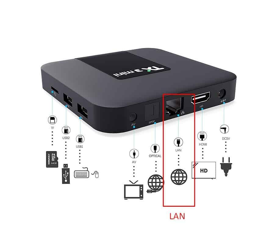 Lan-tv-box